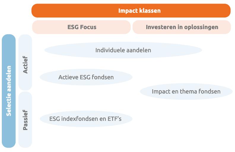 Impact beleggen welke beleggingsproducten zijn er?