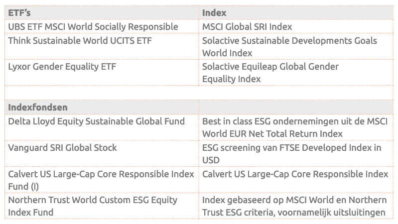 Voorbeelden ETF's en indexfondsen