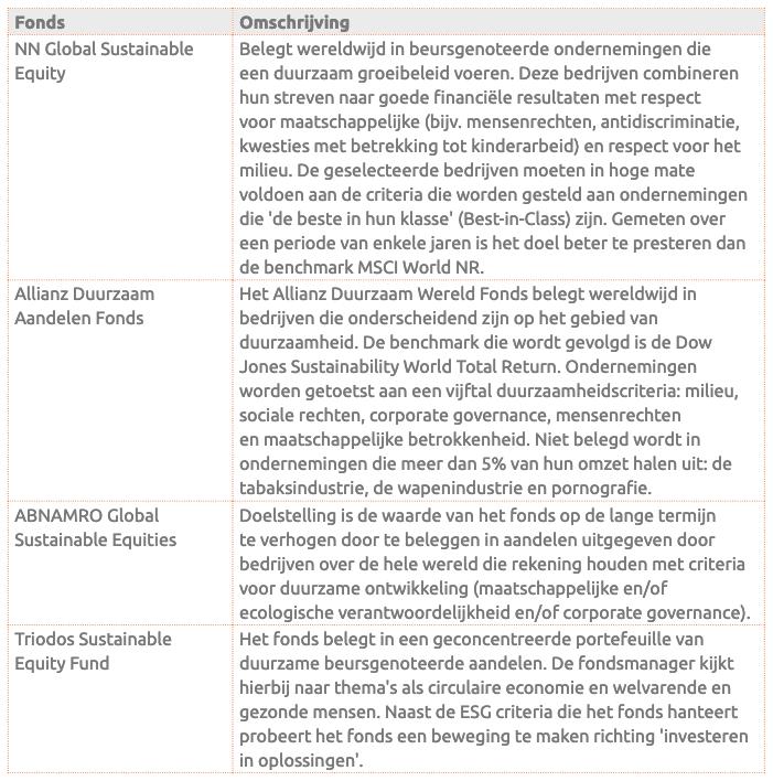 Voorbeelden actieve ESG fondsen